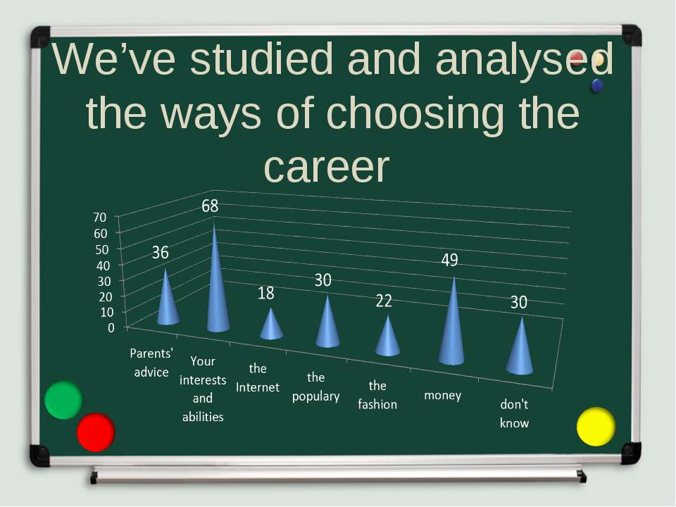 We've studied and analysed the ways of choosing the career