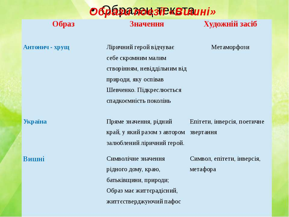 Образи поезії «Вишні» Образ  Значення Художній засіб Антонич - хрущ Ліричний...