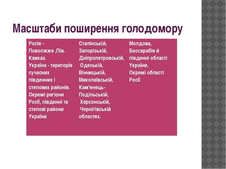 Масштаби поширення голодомору Росія -Поволжжя,Пів. Кавказ. Україна - територі...