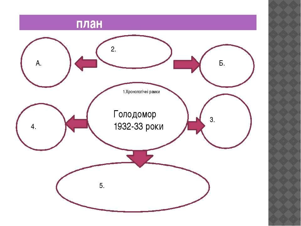 план ГГ Б. Голодомор 1932-33 роки 1.Хронологічні рамки 2. А. 3. 4. 5.