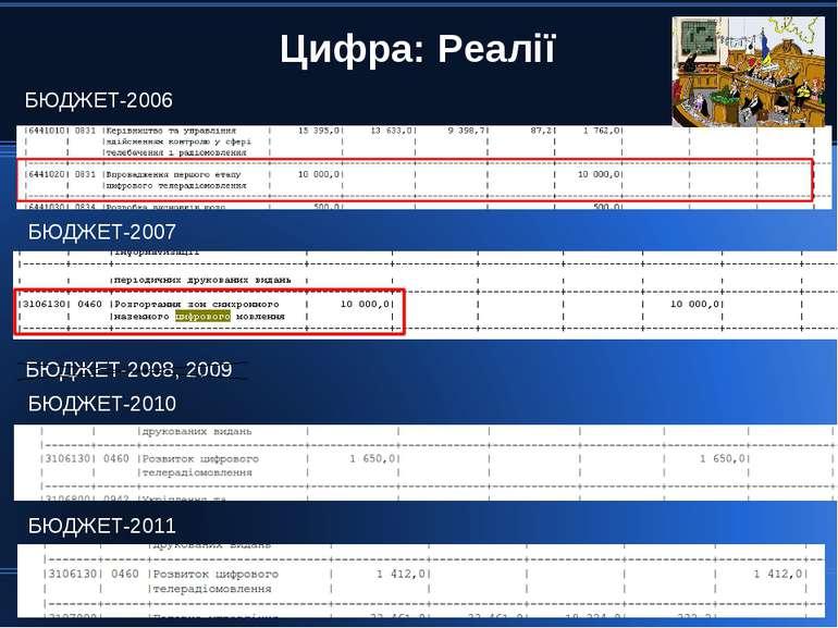 Цифра: Реалії БЮДЖЕТ-2006 БЮДЖЕТ-2007 БЮДЖЕТ-2008, 2009 БЮДЖЕТ-2010 БЮДЖЕТ-2011