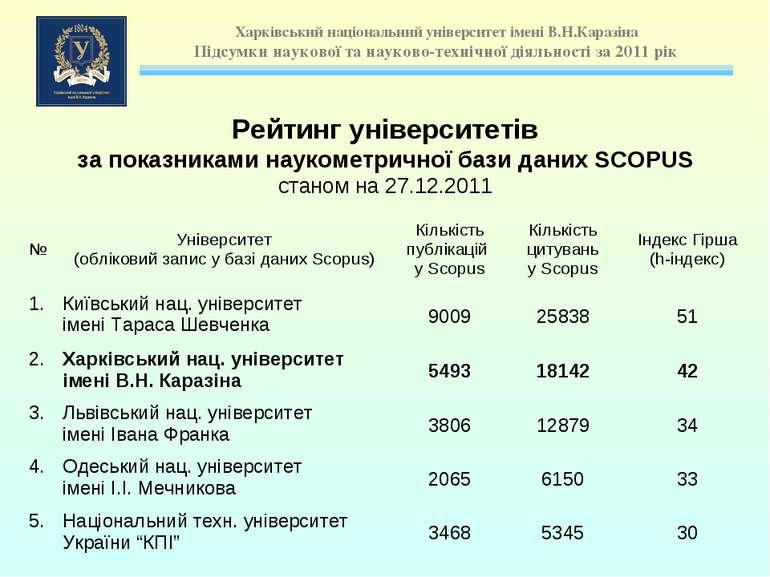 Рейтинг університетів за показниками наукометричної бази даних SCOPUS станом ...