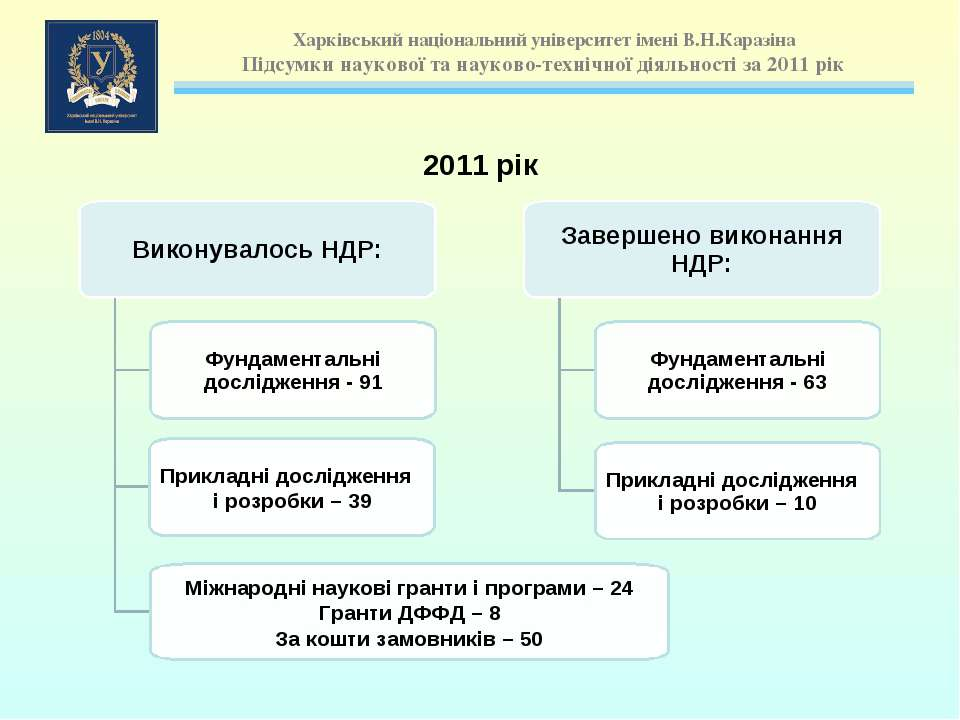 2011 рік