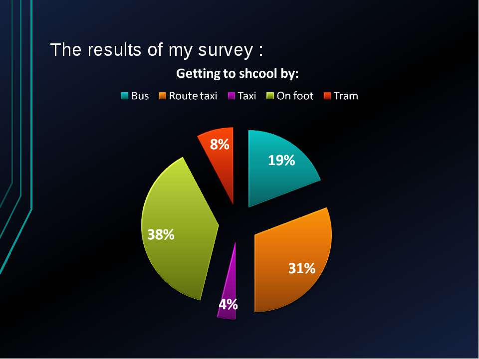 The results of my survey :