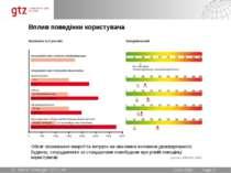 Вплив поведінки користувача Обсяг споживання енергії та витрати на опалення п...