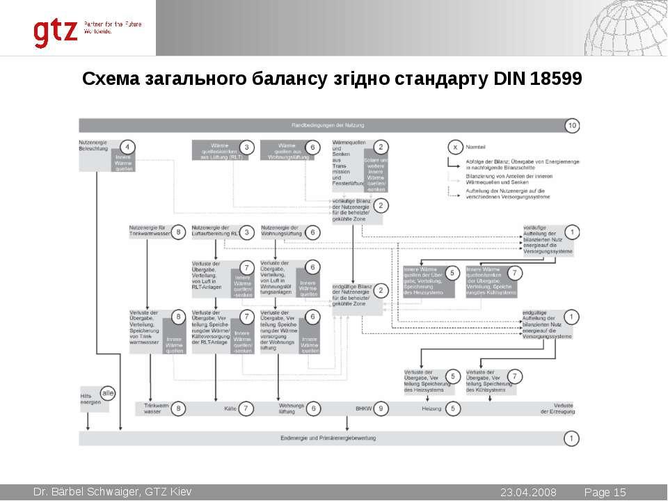 Схема загального балансу згідно стандарту DIN 18599 * Seite * Page * Dr. Bärb...