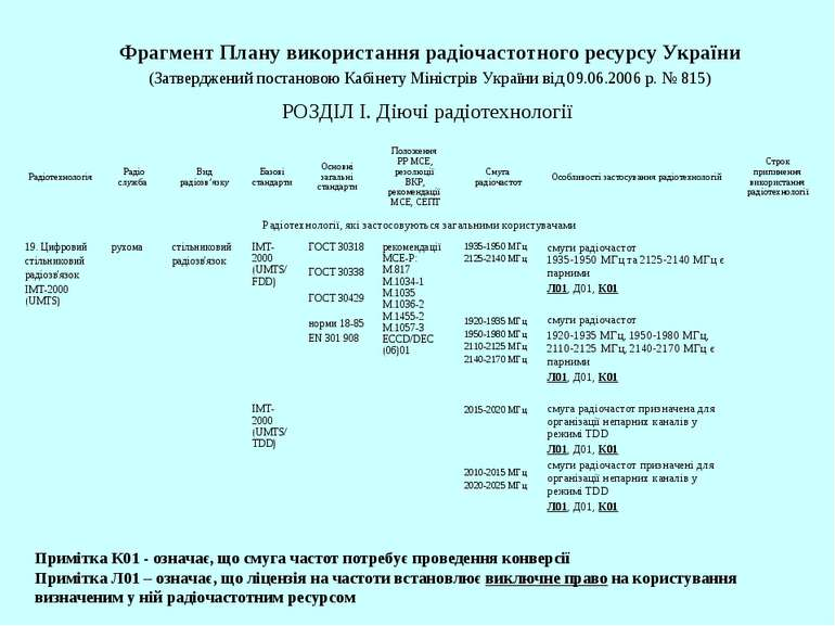 Фрагмент Плану використання радіочастотного ресурсу України (Затверджений пос...