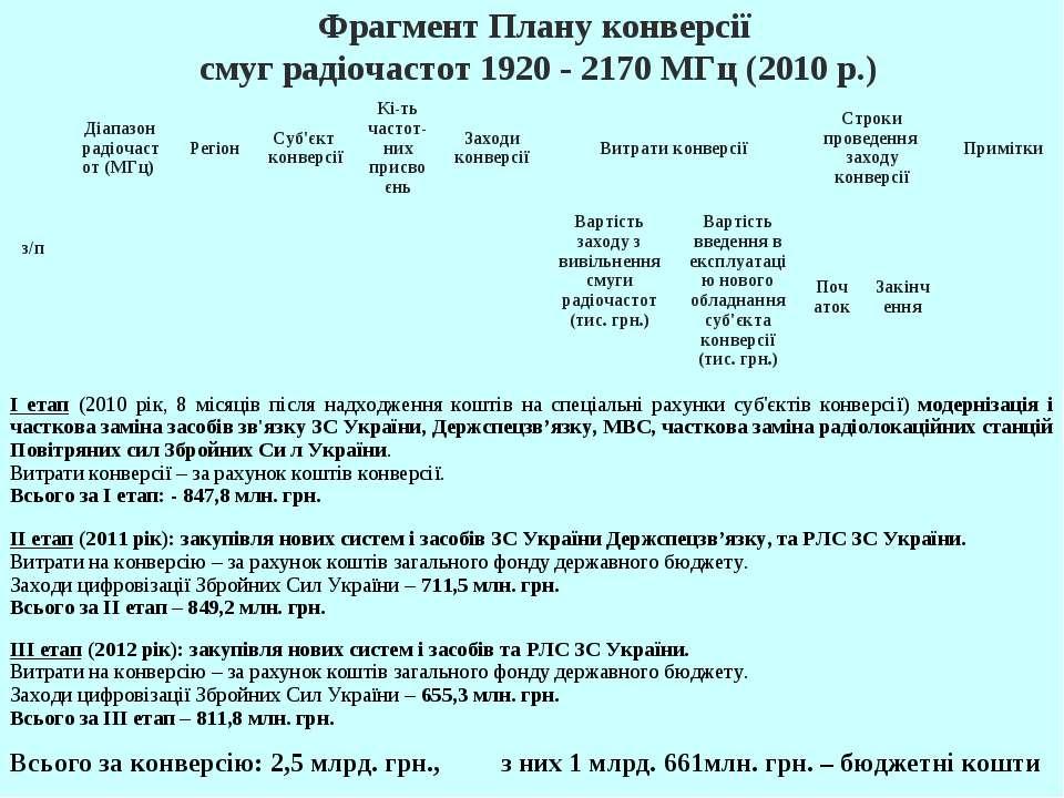 Фрагмент Плану конверсії смуг радіочастот 1920 - 2170 МГц (2010 р.) з/п Діапа...