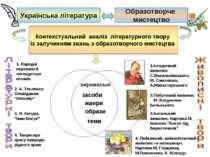 Українська література Образотворче мистецтво Контекстуальний аналіз літератур...