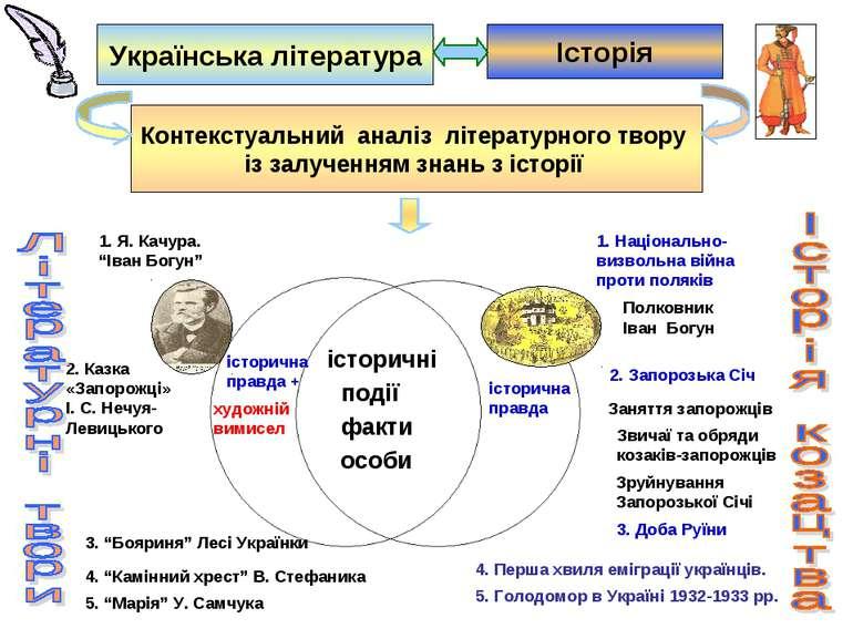 Українська література Історія історичні факти особи історична правда + художн...