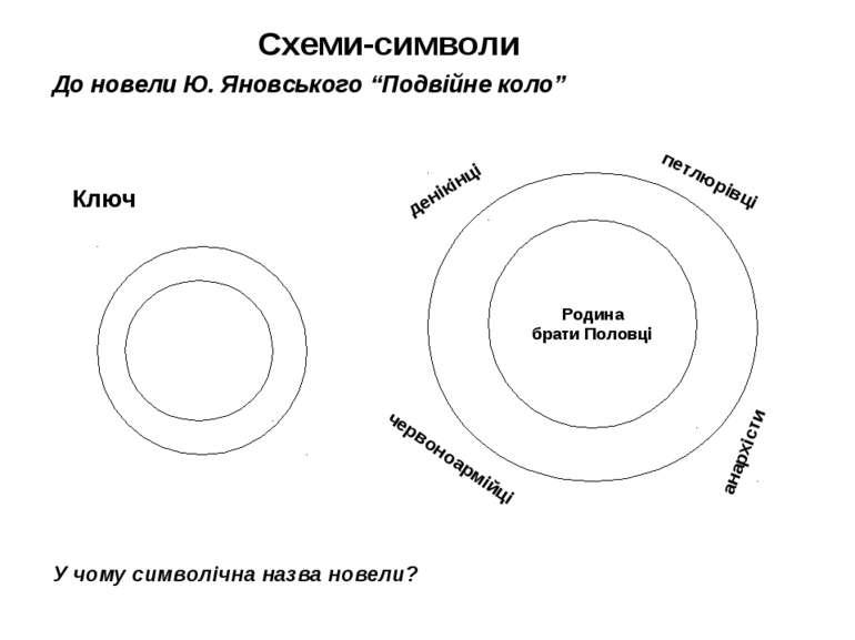 Схеми-символи Родина брати Половці денікінці петлюрівці червоноармійці анархі...