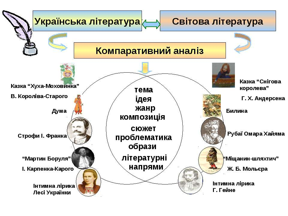 Українська література Світова література Компаративний аналіз тема ідея жанр ...