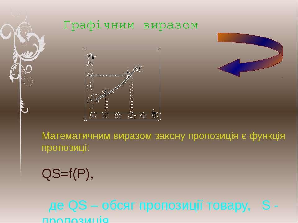 Математичним виразом закону пропозиція є функція пропозиці: QS=f(P),  де QS ...