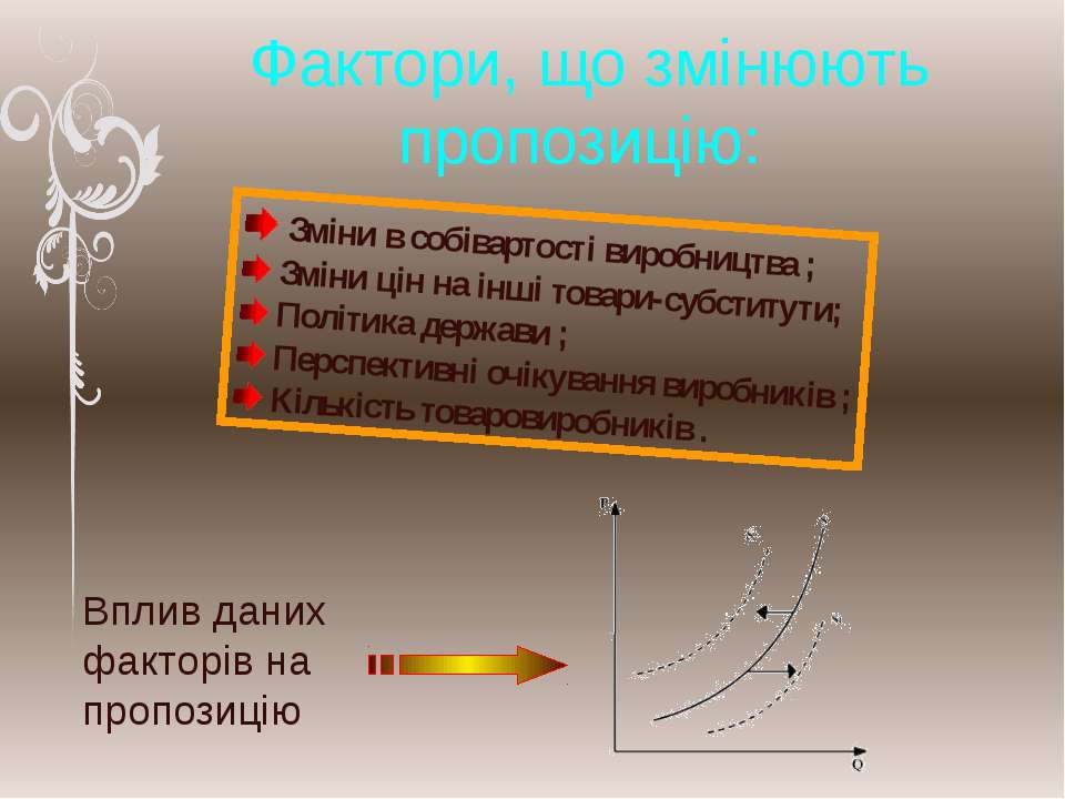 Фактори, що змінюють пропозицію: Зміни в собівартості виробництва ; Зміни цін...