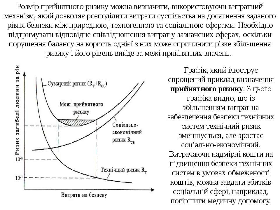 Розмір прийнятного ризику можна визначити, використовуючи витратний механізм,...