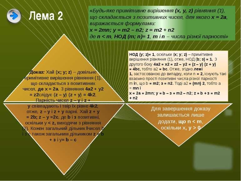 Лема 2 «Будь-яке примітивне вирішення(x, у, z)рівняння (1), що складається ...