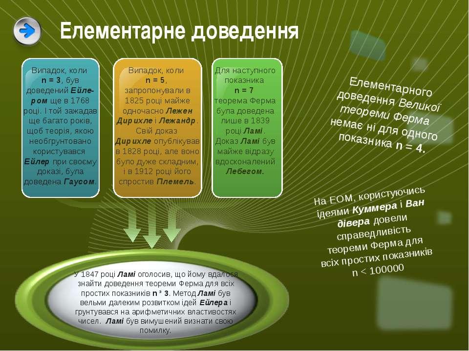 Елементарне доведення Елементарного доведенняВеликої теореми Ферма немає ні...
