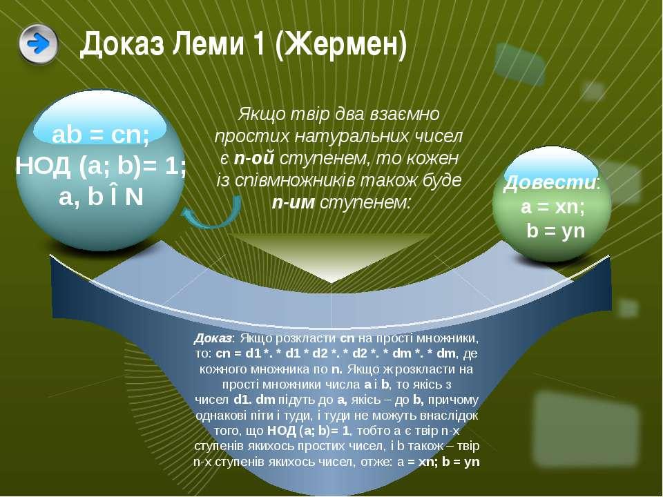 Доказ: Якщо розкластиcnна прості множники, то:cn=d1*. *d1 *d2 *. *d2...