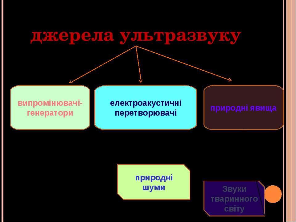джерела ультразвуку випромінювачі-генератори електроакустичні перетворювачі п...