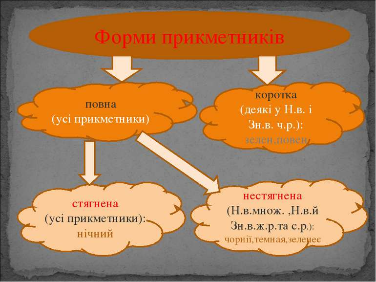 Форми прикметників повна (усі прикметники) коротка (деякі у Н.в. і Зн.в. ч.р....