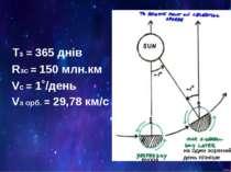 Тз = 365 днів Rзс = 150 млн.км Vc = 1˚/день Vз орб. = 29,78 км/с вчора на оди...