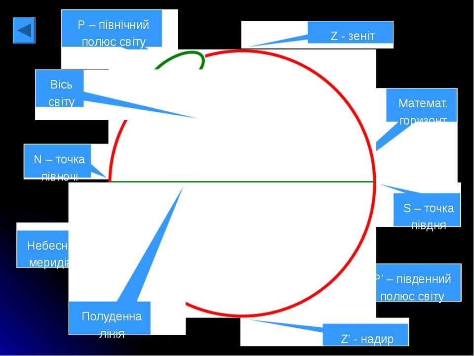 Z - зеніт Z' - надир Математ. горизонт N – точка півночі S – точка півдня Р –...