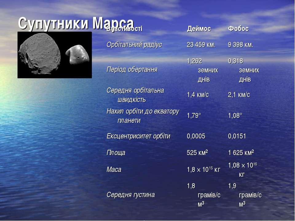 Супутники Марса Властивості Деймос Фобос Орбітальний радіус 23 459 км. 9 398 ...