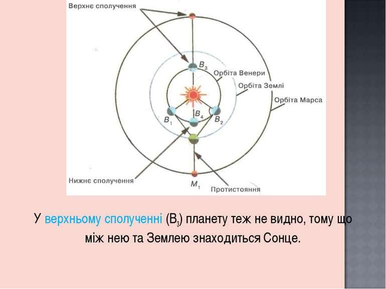 У верхньому сполученні (В3) планету теж не видно, тому що між нею та Землею з...