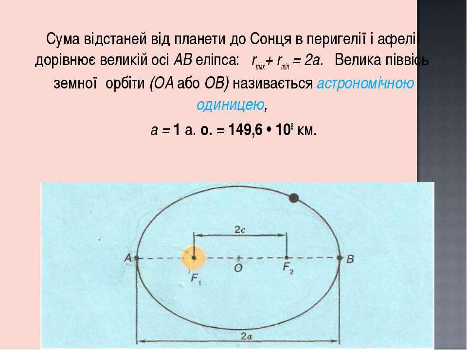Сума відстаней від планети до Сонця в перигелії і афелії дорівнює великій осі...