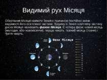 Видимий рух Місяця Обертання Місяця навколо Землі є причиною постійної зміни ...