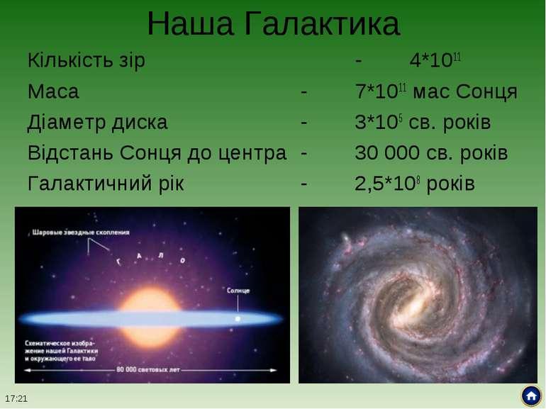 Наша Галактика Кількість зір - 4*1011 Маса - 7*1011 мас Сонця Діаметр диска -...