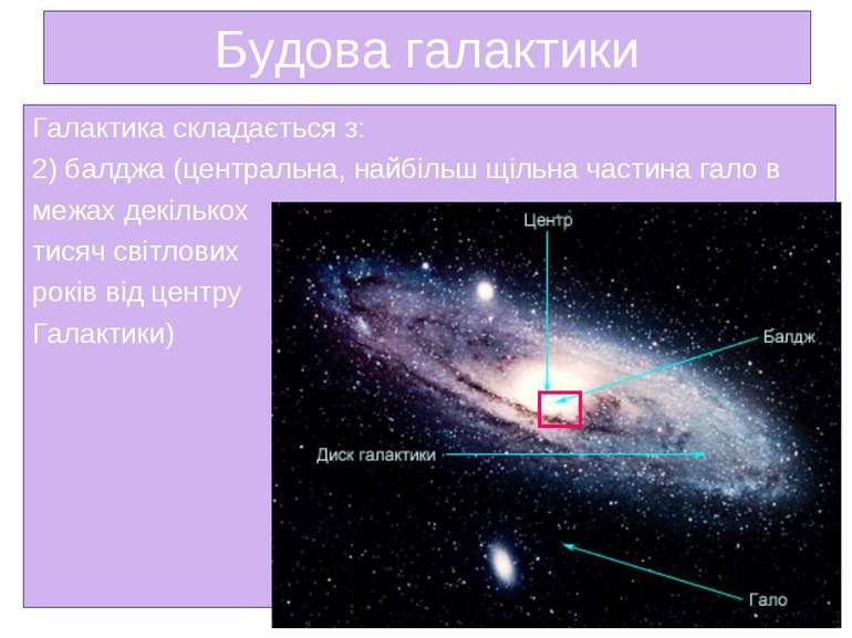Будова галактики Галактика складається з: 2) балджа (центральна, найбільш щіл...