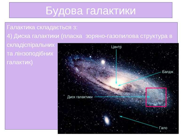 Будова галактики Галактика складається з: 4) Диска галактики (пласка зоряно-...