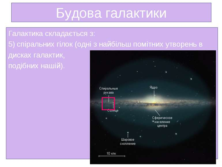 Будова галактики Галактика складається з: 5) спіральних гілок (одні з найбіль...