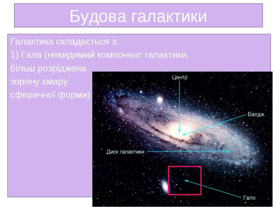 Будова галактики Галактика складається з: 1) Гала (невидимий компонент галакт...
