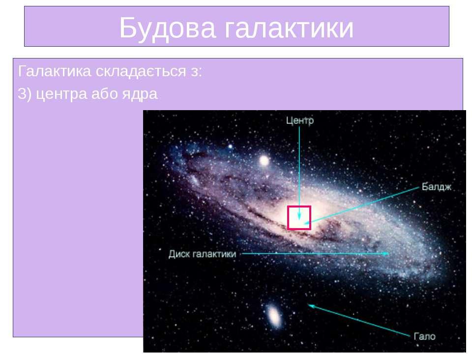 Будова галактики Галактика складається з: 3) центра або ядра