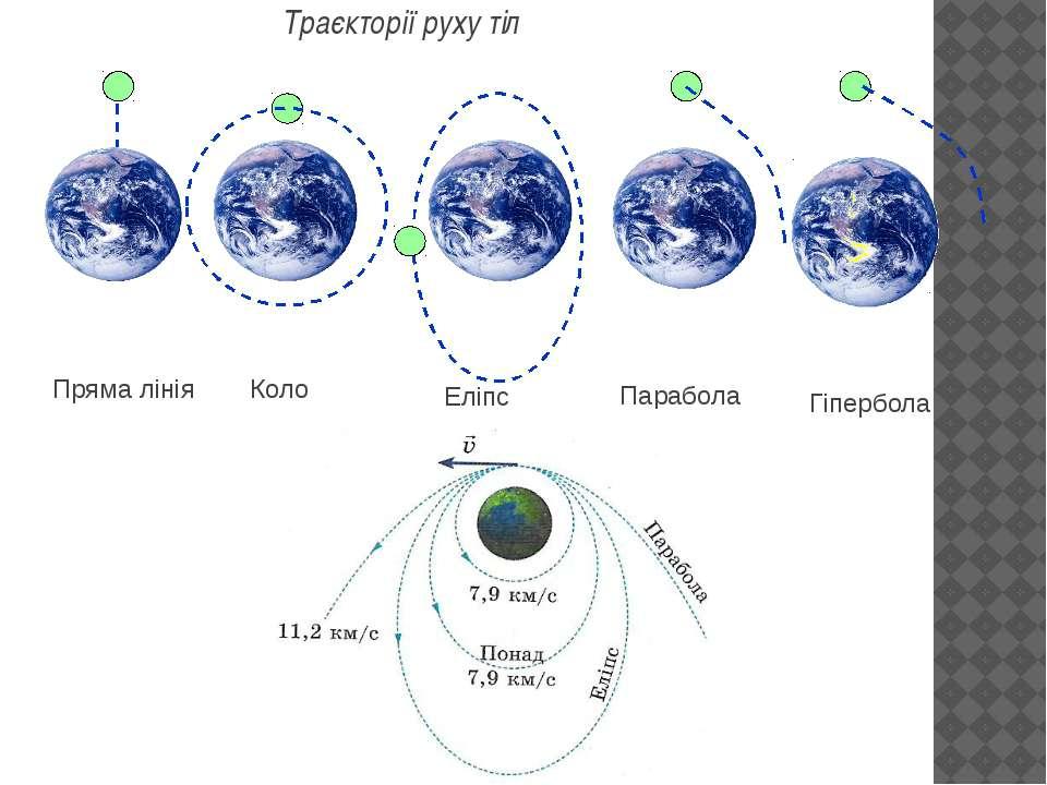 Траєкторії руху тіл Гіпербола
