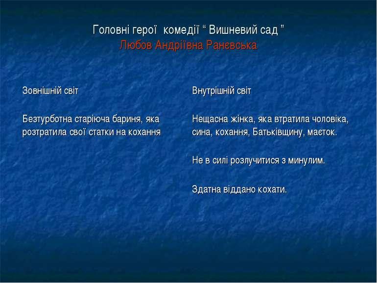 """Головні герої комедії """" Вишневий сад """" Любов Андріївна Ранєвська"""