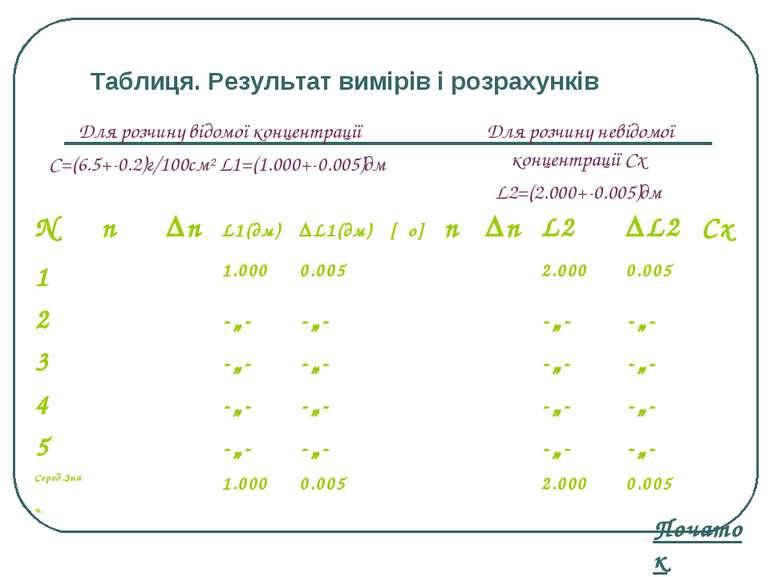 Таблиця. Результат вимірів і розрахунків Початок N n Δn L1(дм) ΔL1(дм) [φо] n...