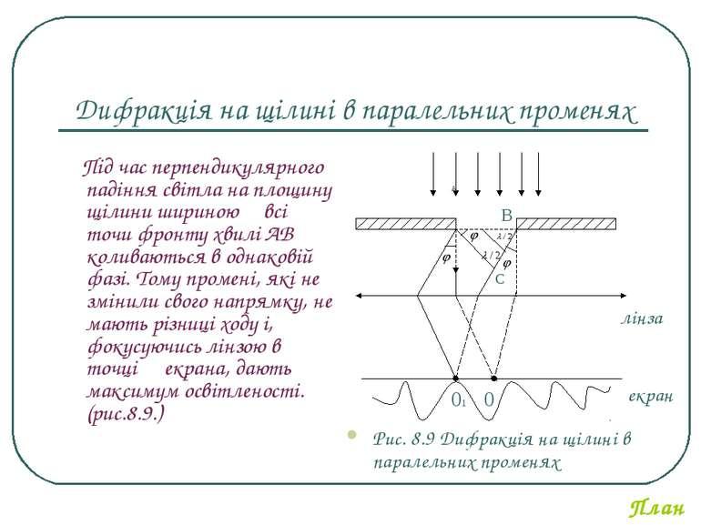 Дифракція на щілині в паралельних променях Під час перпендикулярного падіння ...