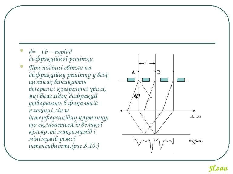 d=α+b – період дифракційної решітки. При падінні світла на дифракційну решітк...