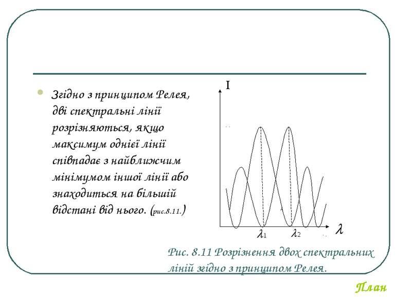 Рис. 8.11 Розрізнення двох спектральних ліній згідно з принципом Релея. Згідн...