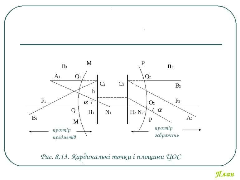 H2 А2 А1 F1 M M C1 B1 C2 Р H1 N1 N2 Р O2 простір предметів простір зображень ...