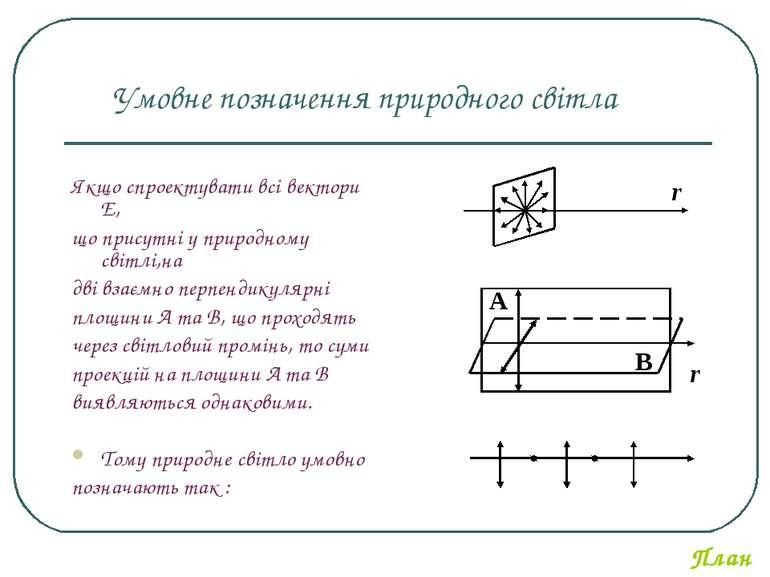 Якщо спроектувати всі вектори Е, що присутні у природному світлі,на дві взаєм...