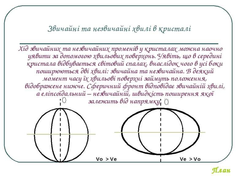 Звичайні та незвичайні хвилі в кристалі Хід звичайних та незвичайних променів...
