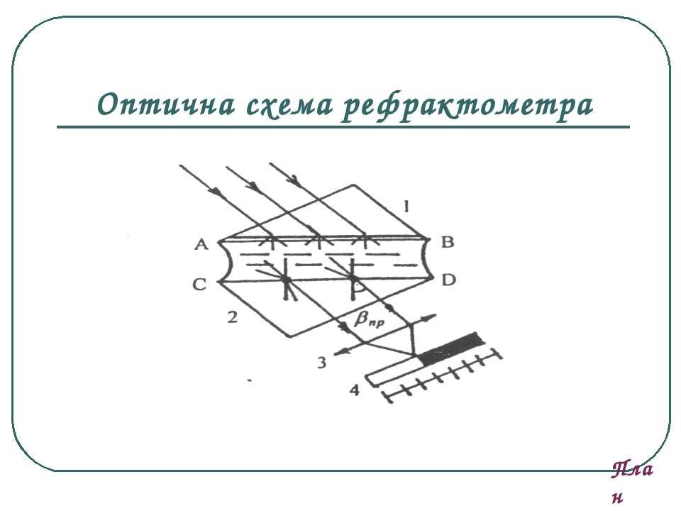 Оптична схема рефрактометра План