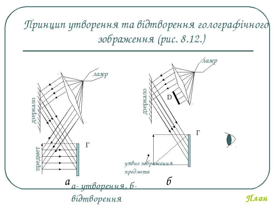 а- утворення, б- відтворення Принцип утворення та відтворення голографічного ...