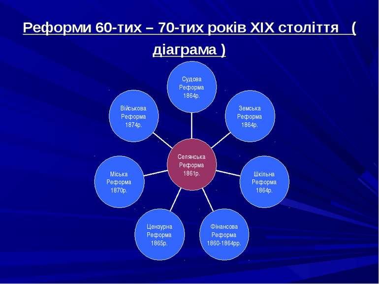 Реформи 60-тих – 70-тих років ХІХ століття ( діаграма )