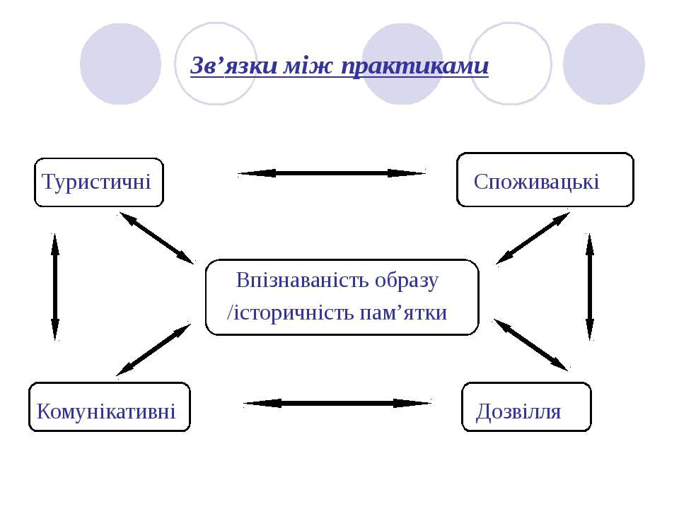 Зв'язки між практиками Туристичні Споживацькі Впізнаваність образу /історичні...