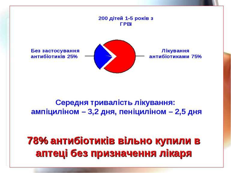 * 78% антибіотиків вільно купили в аптеці без призначення лікаря Середня трив...
